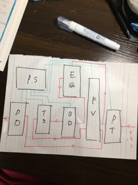 エフェクターボードの配線のコツなのですが、 いくつかはエフェクターが揃っていて、fvとptを今回導入しようと考えていています。 パッチケーブルやレイアウトなどを考え、 イメージで組んだのですが、 どうしても配線が長くなってしまい、ノイズ乗り放題だと思っているのですが解決方法が見つからず... 順番はチューナー→EQ→ブルース→TS→FV→DDって感じです。 写真だと、赤がシールド、パッチケーブル 青がp.sからのdcです 「こうしたらいいんじゃない?」等配線がスッキリ短くなる様なアドバイスがあれば教えてください!