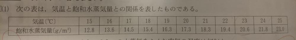 この空気中の水蒸気の変化(中2理科)を教えて下さい。 ある教室の容積は300m3 で、この教室の気温は23℃、湿度は80%であった。 この教室の気温が16℃になったとすると、教室全体で何gの水滴ができるか 答え 864g よろしくお願いいたします。