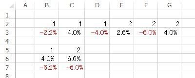 正と負を分けたSUMIFの関数を教えてください 条件は2行1,2 と同じ5行1,2 SUMIFですとどうしても正と負が合計されてしまうので 正は正で負は負で合算したにのです ゼロと空白はありませんExcel2013です よろしくお願いします