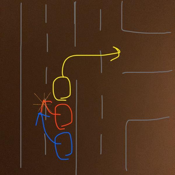 自分が赤い車だったとします。 信号のある交差点で黄色が右折待ちをしていた時、 対向車線の車が多くなかなか右折できずに 絵のように黄色を避けて発進しようとした場合、 青い車が優先になるのでしょうか? ずいぶん前からウインカーで、左に入りたいとお知らせしていたとしても、青い車を譲るべきでしょうか。 詳しくないので、よろしくお願いします。