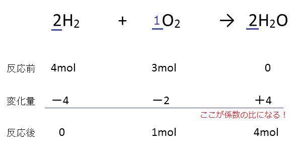 高校化学 これの表の名前ってなんでしたっけ?