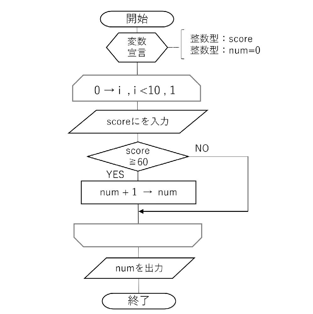 学校の課題で、アルゴリズム(while,for文を使って)下記のプログラムを作る課題です。 どなたか分かる方教えて下さい 10 人分のテストの点数を入力し、合格者(60 点以上)の人数を出力する 点数=>100 点数=>45 合格者は 6 名です