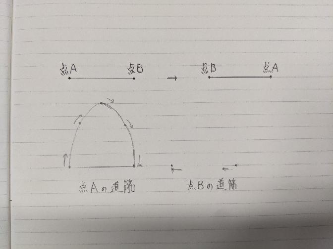 2点が曲がらない真っ直ぐな棒で繋がっているときに点Aが元々点Bにあったところに、点Bが元々点Aにあったところに行くまでの点Aの移動経路と道筋の数式化?を教えて下さい。 ※点Bは横移動しかできないません。 画像の点Aの軌道は予想なので間違っていたら教えてほしいです。 説明下手ですみません。