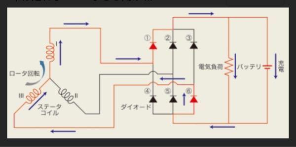 オルタネーターとバッテリーの間の電流について教えて下さい! この図はオルタネーターからバッテリー充電と負荷に電力供給している場合だと思います。 図はオルタネーターの発電電圧がバッテリー電圧より...