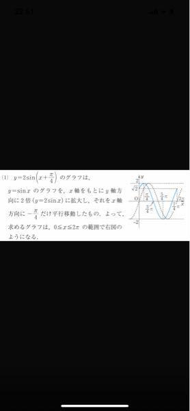 Y軸と放物線が接するところがなぜ√2になるのか分かりません。教えて下さいm(*_ _)m