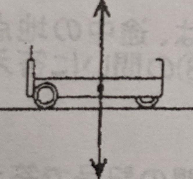 至急お願いします。中3物理です。 水平な台の上で台車を手で押して運動させたときの台車に働く力の様子なんですけど、この上向きの力はなんですか? もし垂直抗力だったら、なぜ面の上から押さないのか教えて下さい