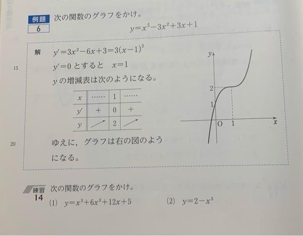 このようにy'=0のときxが1個となるグラフでも、その値の前後でy'の正負が同じにならない場合もありますよね?