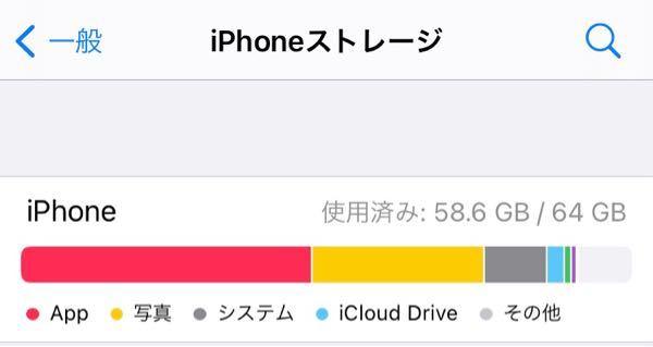 iPhone13は容量が128GBからだと聞きました。写真のやつが倍になるって解釈で合ってますか?