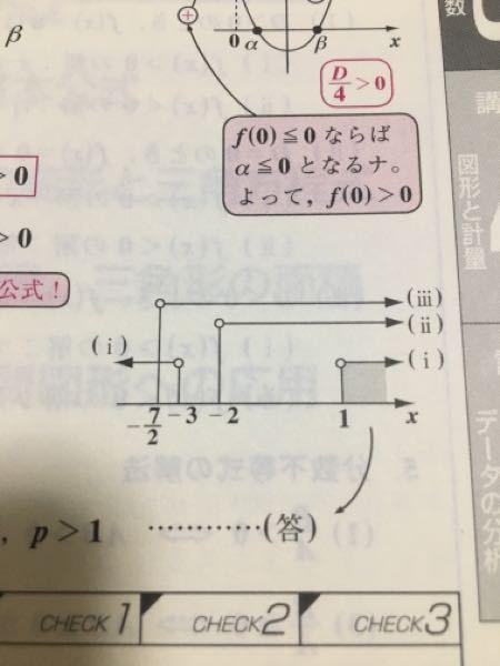 数学 解の範囲 2次方程式 x^2-2(p+2)x+2p+7=0 が相異なる2実数解α、βをもち、それらが0<α<βとなるような定数pの範囲を求めよ。 判別式 軸 f(0)を計算し数直線にその値を書き込んだら-7/2<p<-3 (共通部分だから?)が答えではないんですか? なんでp>1なんですか?