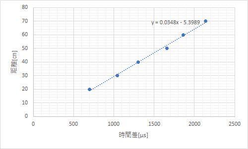 超音波の実験で、音波受信距離と得られたパルスの時間差のグラフです。 グラフから音速を求めよという問題なのですが、この場合って音速って傾きに相当しますか?別の求め方があるのかどうか教えてほしいです。