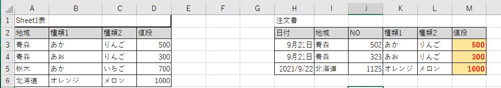 エクセル関数について(VLOOKUPの複数条件?)お教えください。 下記の画像、 注残書の赤色の文字(M3セル)に関数を入れて値段が出てくるようにしたいです。 注文書のI3セル地域、K3セル種類1、L3セル種類2にすべて該当するものを Sheet1の表から見つけD3セル値段を出てくる様にする場合どのようにしたらいいのでしょうか。 何卒宜しくお願い致します。