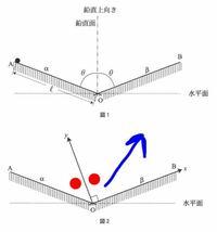 「球はy軸方向の力積のみを受けた」ってどういう意味ですか? 私は今日下記の問題を解いていたら分からないところがありました。  分からない問題〈画像の図を参照して〉→斜面αにそっと球を置くと斜面を転がり落ちていった。そして斜面βにぶつかる点で球がy軸方向に力積のみを受けた。(y軸は斜面βに垂直にとる)。y軸と衝突後の球の角度をθを用いて表せ。  この問題の答え→2θー90°  この問題のヒント...