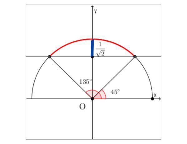 なんでsinθ≦1/√2がこの赤い曲線の部分を指すんですか?? sinθはy座標に一致するから青の部分を指すんじゃないんですか??教えて頂きたいです。