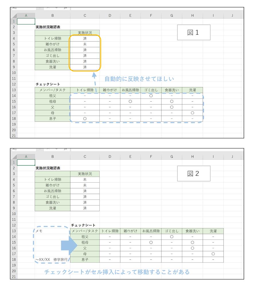"""Excelに詳しい方、御教授ください! セル挿入によって移動する可能性のある表からデータを常に参照できるようにしたいのですが、可能でしょうか? 図1の下部にあるチェックシートに入力された情報(そのタスクが実施されたかが知りたい、誰が実施したかは問わない)を参照し、上部の実施状況確認表のオレンジ枠部分に自動的に実施状況が表示されるようにしたいです。 が、下部のチェックシートは列挿入ではなくセル挿入によって移動することがあります。(図2) チェックシートが移動しても、実施状況確認表の関数を編集することなく反映されるように作れないでしょうか。 当初は =if(countif(列参照,""""◯""""),""""済"""",""""未"""") と実施状況確認表に入れていたのですが、セル挿入でチェックシートが移動すると参照先がズレてしまってうまくいかず…。 あまりExcelの機能や関数に詳しくなく、そもそもチェックシートが移動しても参照可能に作れるのかも判りません。 どなたかお力を貸して頂けないでしょうか。 よろしくお願いしますm(_ _)m"""