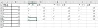 エクセルでのデータ抽出についての関数について質問です。 シートの右側にある生データから重複する商品名の重複を除いた一覧を左側に商品名一覧を表示し、その横に生データ内の台数を合計した数を表示できるようにしたいです。  どなたかご教示のほどよろしくお願い致します。