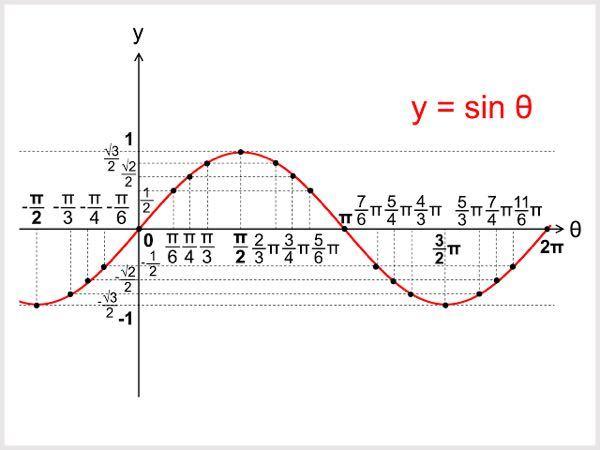 高校2年生 数2 y=sinθのグラフで yが1/2なら、π/6、5π/6の値をとるというのは暗記するしかないですか?計算方法があるのですか?