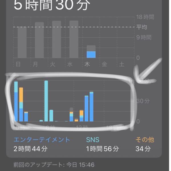 iPhone スクリーンタイムの携帯使用時間 書き換えできますか??