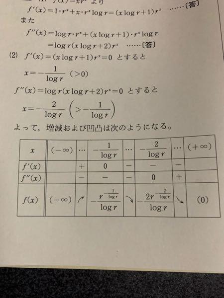 増減表のプラスとマイナスの見分け方を教えてください。xにどんな値を入れたらいいか分かりません。