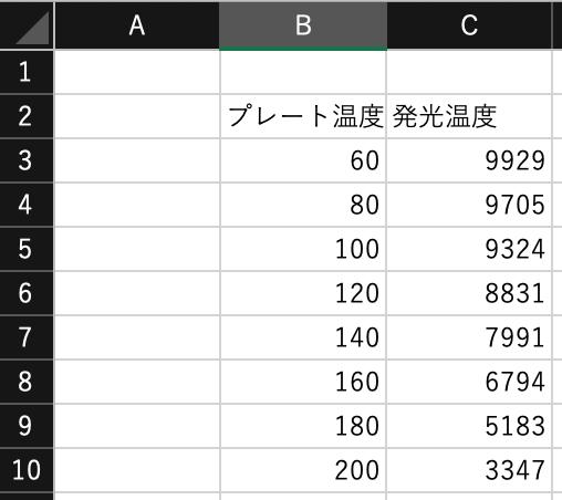 Excelでのグラフ描画に関する質問です。「プレート温度」と「発光温度」を1対1に紐付けたいです(プレート温度が高くなると発光温度が下がるようなグラフが書きたいです)。 知見をお持ちの方、よろしくお願いいたします。当方はMacユーザーです。
