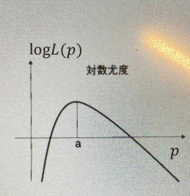 対数尤度関数がこんな形のグラフになるのはどうしてでしょうか?対数は単調増加関数であると教科書に書いているのですが、上に凸の形になっていて、途中から減り始めている理由が分からずにいます。 おそらく高校数学レベルの基本中の基本の質問かと思いますが、よろしくお願いします。