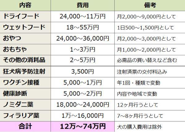 柴犬を除いて、中大型犬を年間12万円で飼える犬などいるんでしょうか? ここの数字でここは違うと言うところがあれば教えてください。 これはもっと安くできる これはもっと高いなど。