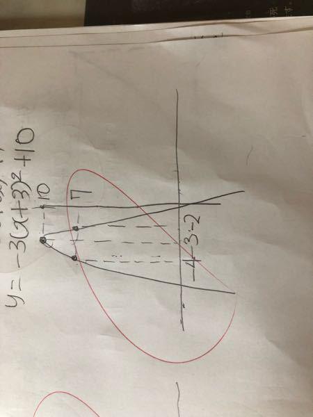 二次関数を書く時2点が決まったら後の線は大体でいいと学びました。しかしこの写真のように本当はY軸に−17で交わらないといけないのですがいいのでしょうか?またダメだった場合より正確に書くようにするにはどうす ればいいでしょうか?