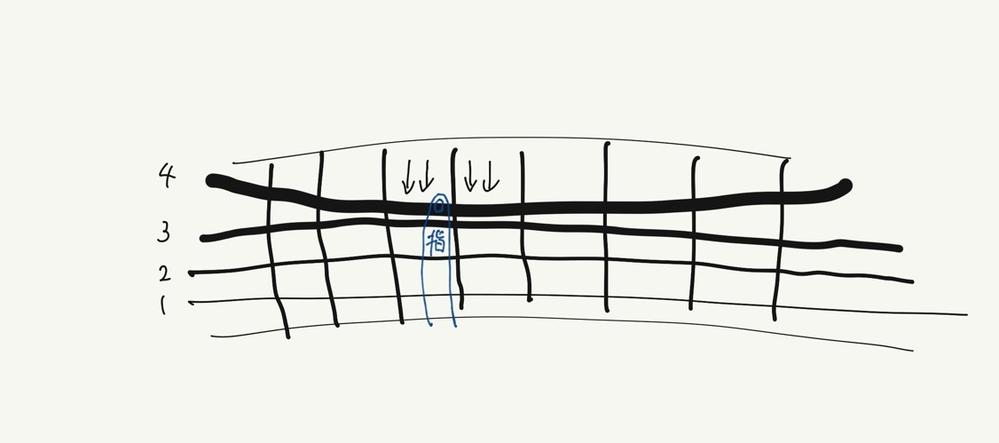 ベースを弾くフォームについてなのですが、左手で4弦を抑えるとき、常に1弦方向に力が入ってしまいチョーキングのような状態になってしまいます。 直したいのですがどうしても弦が下にズレてしまいます。どのようなことを意識すれば直るのでしょうか。