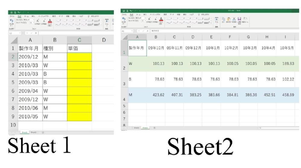 至急 エクセル関数で困っています。助けてください。 Sheet1単価のセル(黄色塗りつぶし)へ Sheet2の中のリストより 特定の条件の数値を自動で入れ込みたい場合の関数を教えてください。 例えばSheet2の2009/12 M の 単価は 383.25になります。 これを関数で自動に入力されるようにしたいです。 宜しくお願い致します。