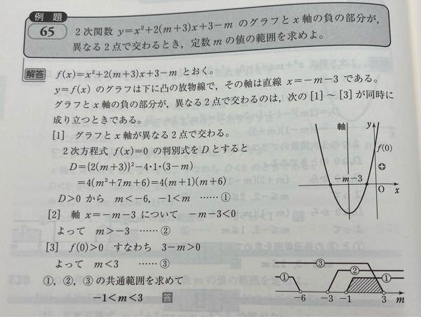 [1][2]はどうしてその範囲を決めるのかは理解しているのですが、どうして[3]を行うかが分かりません。