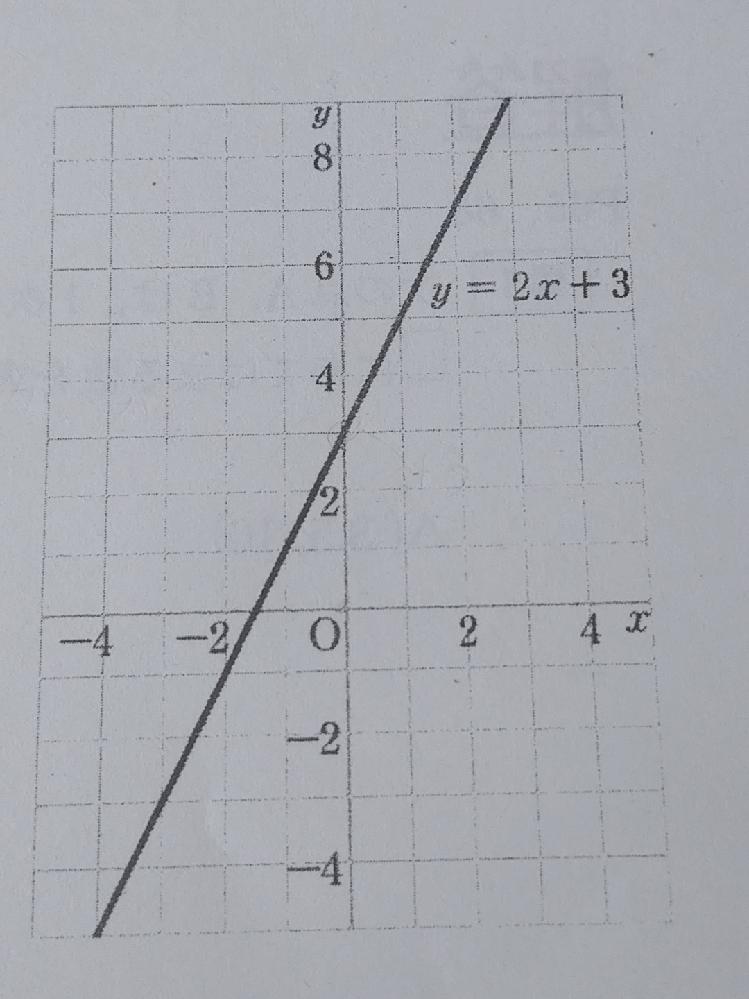大至急お願いします! 一次関数のこの問題の解き方を教えて欲しいです。 次の点、A.Bは一次関数 y=2x+3のグラフ上の点です。 資格に当てはまる数を求めなさい。 A(3.5、□) B(ー5、□) 答え→A(3.5、10) B(ー5、ー7) でした。解き方を教えてくれると嬉しいです…。