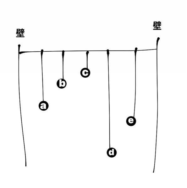 物理 振動 先日のテストて出た問題です 5つのおもりが糸につられています ※上の部分も糸です※ aを揺らしたらやがて1番大きく揺れるのはどれですか? 理由付きでお願いします! (ズレは気にしないでください)