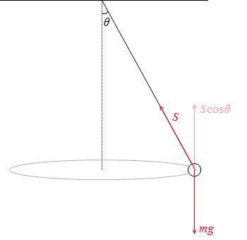 円錐振り子についてです。 写真のScosθはなぜScosθになったのですか。 なぜそれはScosθなのでしょう。