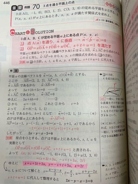 数B ベクトル 写真の問題で、別解を使って解きたいのですが、 蛍光ペンをひいたところから矢印にかけての過程が分かりません。 教えてください。 宜しくお願い致します。 至急お願いしたいです。
