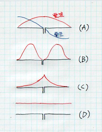 ダイポールアンテナの中のエネルギー(高周波電力)分布について質問します。 教科書によれば、ダイポールアンテナにおける電圧分布(sin)と電流分布(cos)は図(A)の通りです。このことを信じるな...