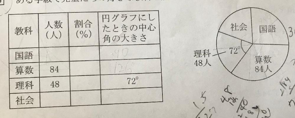 小学6年生の問題です。算数の割合を求めなさいという問題なのですが、解き方を教えてください。