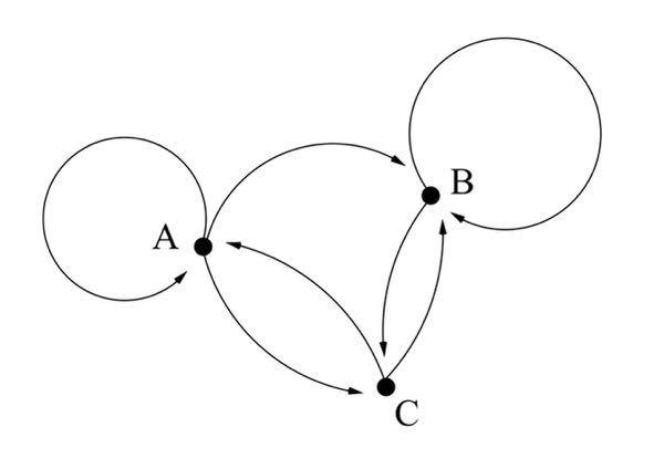 A, B, C の島からの一日クルーズ船は図のように就航している. 4日間の休日なしツアーで A → B, B → A, C → C となる旅行経路はそれぞれ何通りあるかを求めよ. この問題が分かりません。回答お願いします。