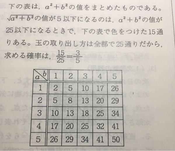 至急 なぜ5以下になるのは値が25以下のときなのですか。それと15通りも何故ですか。。まったく分からないので教えてください