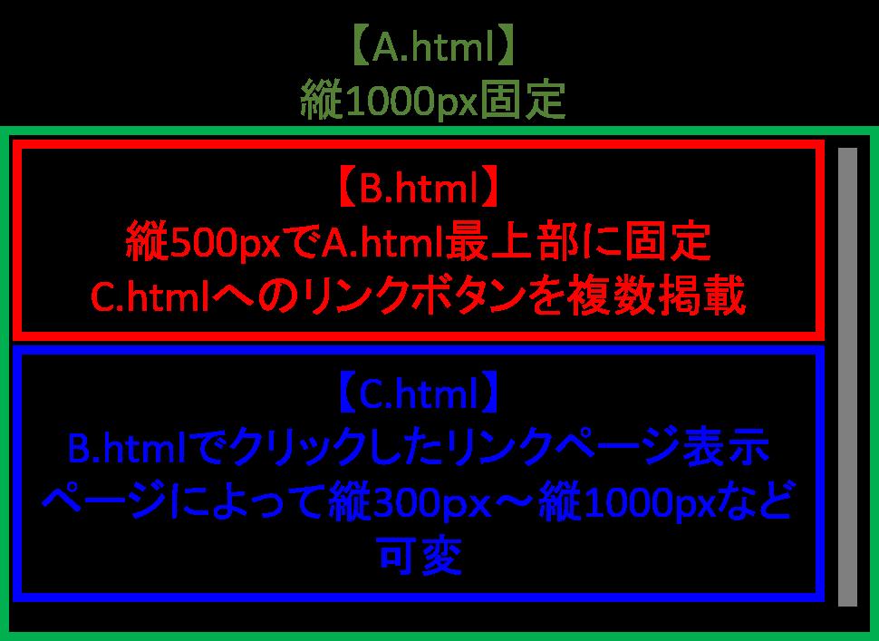 htmlの画面分割についてお詳しい方がいましたら教えて頂けないでしょうか? . . 下記イラストのような画面を作っています。 内容はベースとなる【A.html】に【B.html】と【C.html...
