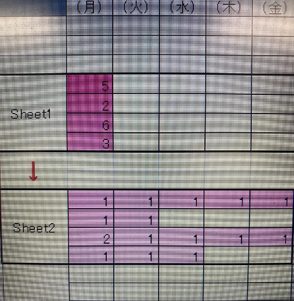 エクセルのvbaについて質問です。 Sheet1(マスター)のD4:D30に入力した値を Sheet2(出力)の指定したセルに以下の条件で代入することは可能でしょうか? 例ですが、 Sheet1にて D4=5 D5=2 D6=6 D7=3 とした場合、 Sheet2へ D4=1、E4=1、F4=1、G4=1、H4=1 D5=1、E5=1 D6=2、E6=1、F6=1、G6=1、H6=1 D7=1、E7=1、E7=1 となるように代入したいです。 上記の通りに、K4:K30、R4:R30、Y4:Y30、AF4:AF30まで続き、 それぞれSheet2へ K4=○、L4=○、…と続くようにしたいです。 画像添付しておきます。
