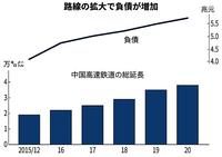 【中国版新幹線、止まらぬ膨張 経済対策へ負債95兆円】日経新聞。 https://www.nikkei.com/article/DGXZQOGM044510U1A600C2000000/ 33兆円巨額負債の「中国恒大」も深刻だが、国がこんなでどうすんだ?