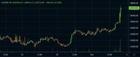 ビットコイン$チャートについて 市場にわかのライト個人マイナーですが、 今日または、先ほどの上げは何の影響でしょうか?  30分ローソク足です。