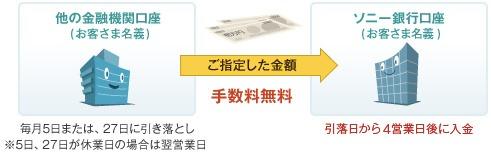 ネット銀行でよくある自動入金サービスの反映が一番早い銀行って何処ですか? 例えばイオン銀行・ソニー銀行等は、振込までに4,5営業日かかるそうですが、もっと早く振り込んでくれる銀行を探しています教えて下さい。 https://www.aeonbank.co.jp/payment/auto_payment/