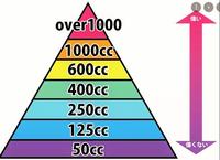 Z900RSに乗っている人て排気量にコンプレックスてないのですか。 ・・・・・・・・・・・・・・・・・・・・・・・・・・・・・・・・ バイクの世界には排気量マウントがありますが。 よく分からないのですが。 例えばZRX1200ダエグのほうがZ900RSより排気量マウントできるのでは。 例えばゼファー1100はZ900RSより排気量マウントできるのでは。  と質問したら。 Z90...