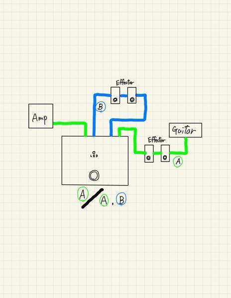 画像のようなエフェクターのスイッチャーを作りたいと思っています。Aの回路/A&Bの回路という形で切り替えられるようにしたいのですが、回路図など載っているサイトや回路図を教えて頂ける方いましたら教えていただ きたいです。よろしくお願い致します。