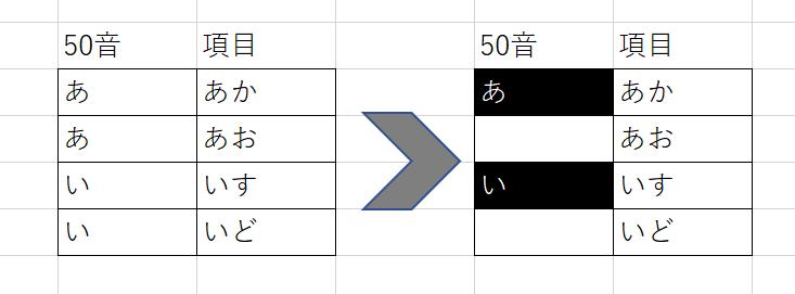 ACCESSについて教えて下さい。 50音順の索引を作っていまして、頭文字(あ→い)が変わる部分に条件付き書式で 色を変える設定を掛けたいのですが、どのような条件式を書いたらよいか教えてもらえないでしょうか。 Excelでいうと条件式はA1=A2 添付図のようにしたいです。