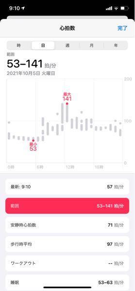 住友生命 バイタリティについて バイタリティを始めたばかりなのですが、先日ジムに行って運動しましたが心拍数ポイントが入っていません。 トレーニングを始める前になにかアプリを起動しておかなければいけなかったのでしょうか? 220から年齢引いた数字×60%を30分以上は運動していたのですが、、 ちなみに使っているのはApple Watchで、バイタリティのアプリとヘルスケアアプリも同期済みです。 住友生命 バイタリティ Vitality Apple Watch ヘルスケアアプリ