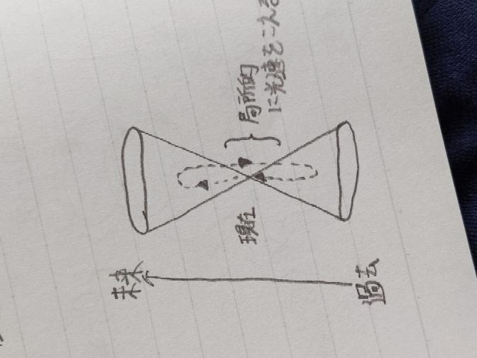 時間的閉曲線がわかりません。もしタイムトラベルが可能ならこのような曲線を描くという意味で写真のような光円錐の中に点線の時間的閉曲線を描きましたが合ってるでしょうか?円錐の外側を通ってる部分が相対性理論 では超光速は禁じられているが、局所的には許されるということで描いたものです。