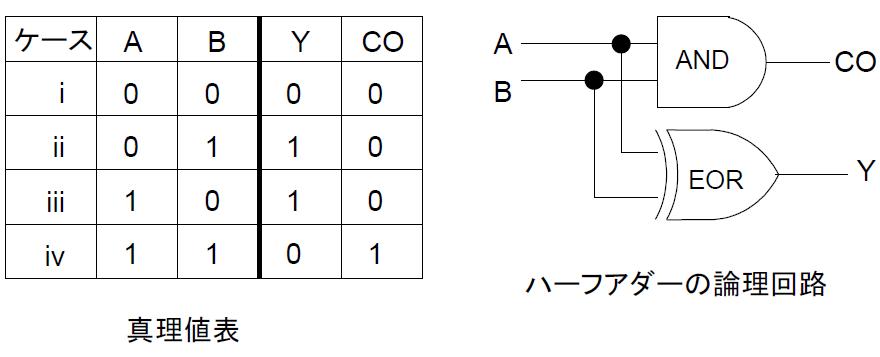 """ハーフアダー(半加算器)の設計について質問です。 (1)以下の指針に従ってハーフアダーのverilogHDL記述を行いなさい。 ・ モジュール名をhalfadder とする。 ・ ポートリストは(A, B, Y, CO) とする。 ・A, B は単一ビットの入力ポートY, CO は単一ビットの出力ポートである。 ・画像の論理回路に示したゲートの接続に従って記述する。 ハーフアダーのHDL記述 module halfadder(A,B,Y,CO); input A,B; output Y,CO; assign Y=A^B; assign CO=A&B; endmodule (2)以下の指針に従ってハーフアダーのテストベンチを作成せよ。 ・モジュール名をtest_halfadder とする。 ・テスト入力のreg信号名をa, b とする。 ・テスト出力のwire信号名をsum, carry とする。 ・タイムステップを#50とし,タイムステップごとにa, b の値を変えてシミュレーションを行う。a, bの値の組み合わせは画像の真理値表のケースi~ケースivに従うこと。 ・システムタスクの$monitorを使って,シミュレーション結果を「時刻,a, b, sum, carry 」の並びでシミュレータのTranscriptウィンドウに表示できるようにする。 テストベンチ module test_halfadder; reg a,b; wire sum,carry; halfadder ha (.A(a), .B(b), .Y(sum), .CO(carry)); initial begin a=0; b=0; #50 a=1; b=0; #50 a=1; b=0; #50 a=0; b=1; #50 $finish; end initial begin $monitor($stime, """"a=%b b=%b sum=%h carry=%h"""",a,b,sum,carry); end endmodule 実際にmodelsimで動かしてみたんですけど、波形がおかしく合ってる気がしません。 (1)は合ってると思うんですけど、(2)が不安です。 (2)でおかしい箇所があれば教えていただきたいです。"""