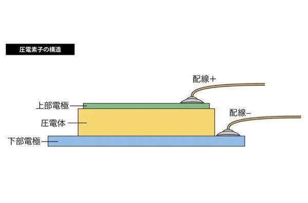 図のような圧電素子があり、圧電体の誘電率を求めたい場合、どのような情報が必要になりますか? 上部下部の電極面積、静電容量は分かっているのですが求め方が分からなくて、、