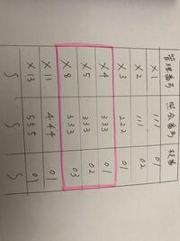 Accessに詳しい方、教えてください。 添付の画像のようなデータがあります。  管理番号は重複する事がないデータです。 照会番号は重複しますが、枝番が存在し、枝番を含めたデータは重複はしません。  例えば管理番号の「X4」を基準値とした場合、 照会番号が同じデータ全て(添付画像でマーカーを囲ったデータ)を抽出する事はできますでしょうか?  よろしくお願いします。
